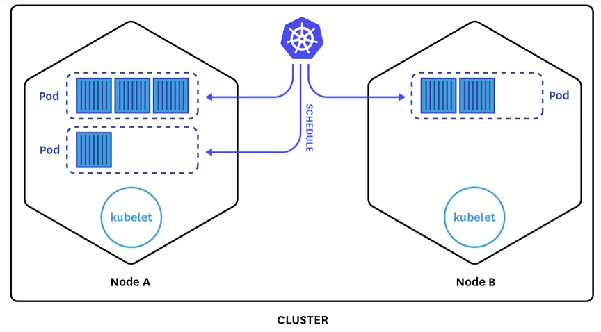 simplified Kubernetes architecture example