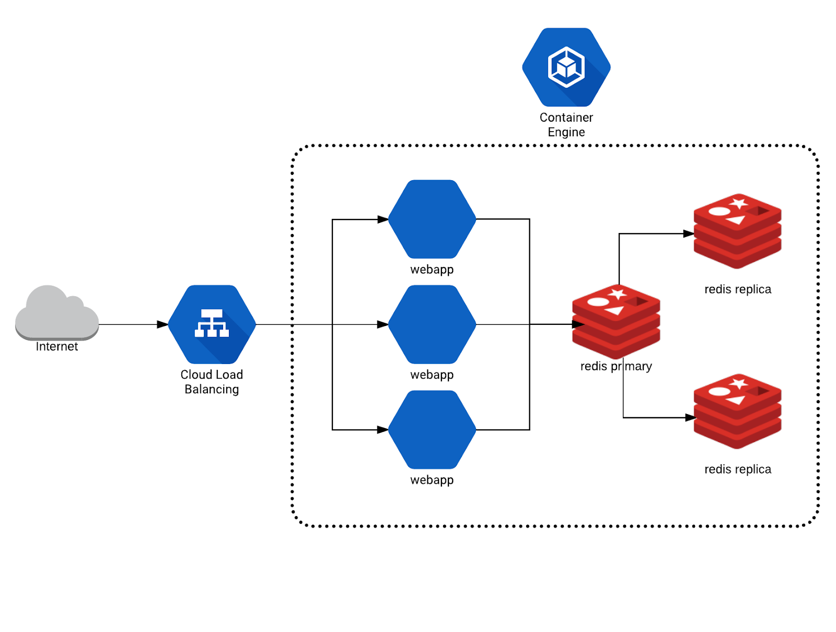 Fairwinds Multi-tiered web application with Kubernetes diagram