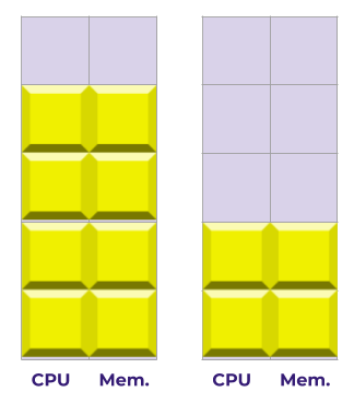 Image of squares two 2x5 of CPU and Memory. In the first 2 squares are empty. In the second 6 squares are empty.